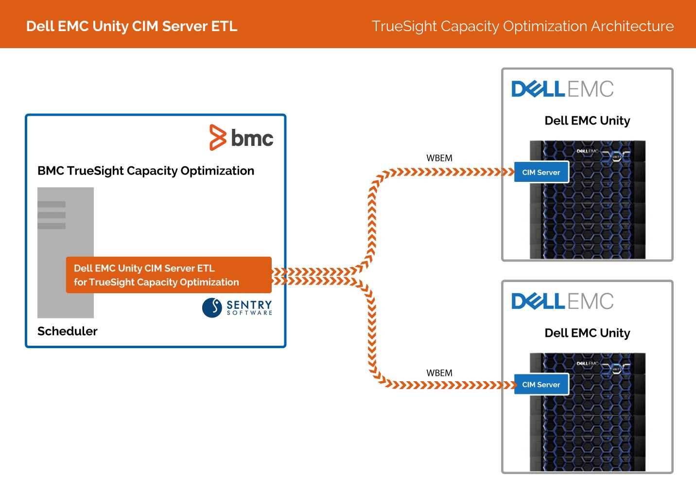Dell EMC Unity CIM Server ETL   Sentry Software