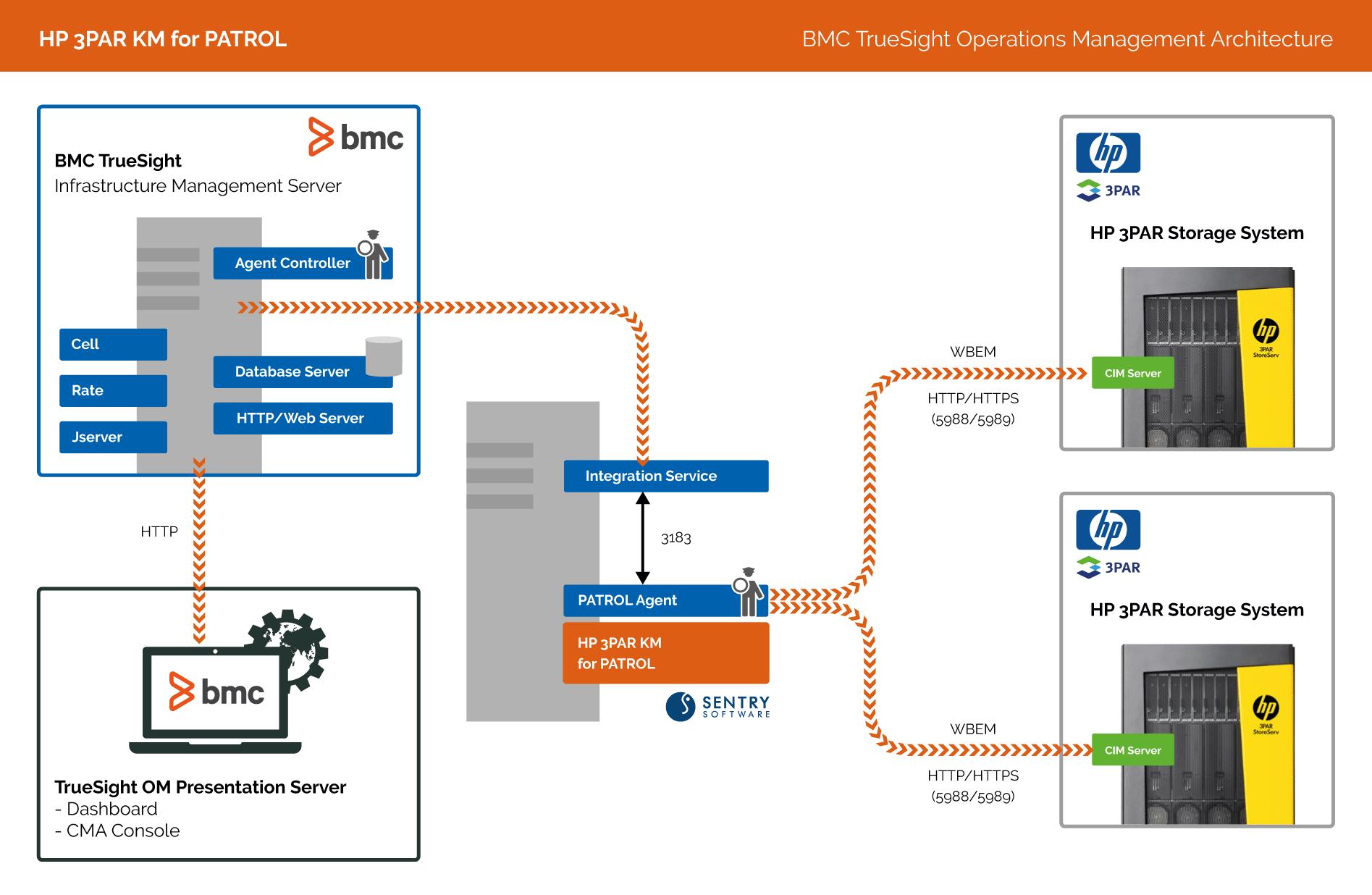 HP 3PAR KM | Sentry Software