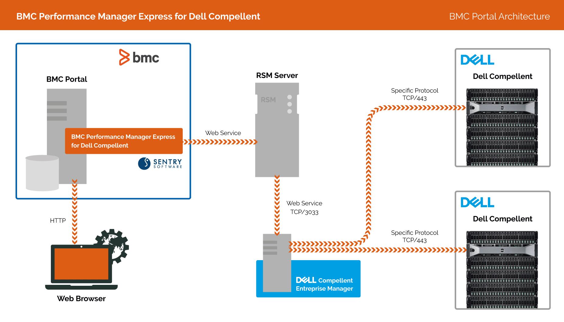 Dell Compellent Knowledge Center