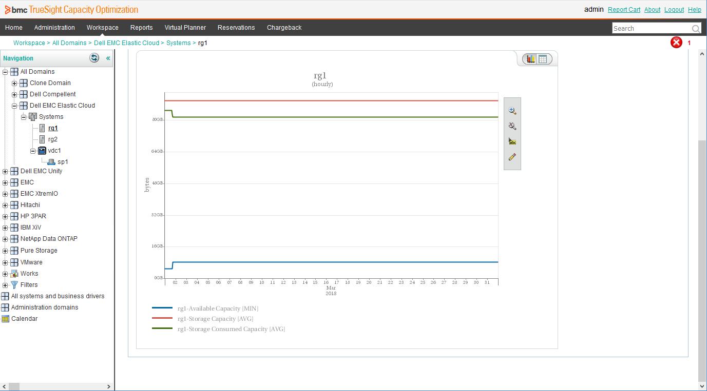 Dell EMC Elastic Cloud Storage ETL | Sentry Software