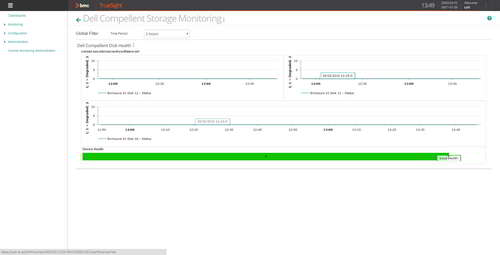 Easily create dashboards to proactively monitor Dell Compellent disk health and get notified when a problem occurs.