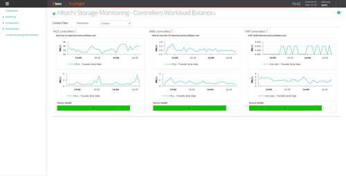Create consolidated dashboards for constant supervision of business-critical storage performance: controllers' workload balance, busiest volumes, disk space consumption, etc.