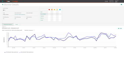 Rapidly pinpoint performance issues with comprehensive real-time monitoring graphs.