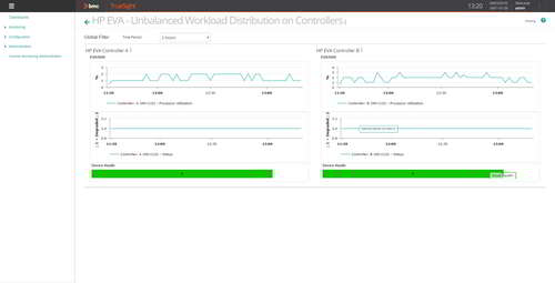 Use dashboards to monitor your HP EVA environment from a specialized view performance graphs related to business-critical offering.