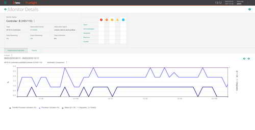 Analyze overall traffic and in-depth I/Os through multi-metrics graphical views.
