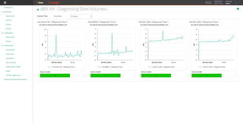 Create consolidated dashboards for real-time monitoring of your IBM XIV storage performance.