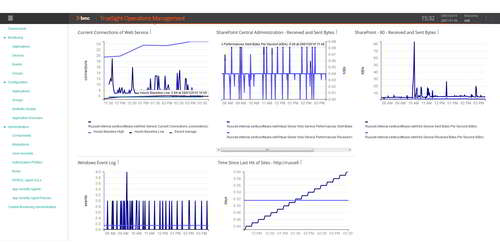 Consolidate monitoring information for multiple technologies in a single dashboard.