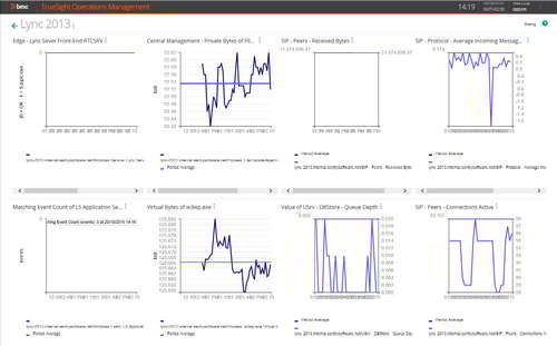 Benefit from customizable built-in graph features for a clear view of the performance of any monitored technology.