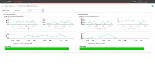 Create intuitive dashboards, in a few click, to follow the overall traffic for each monitored NetApp filer.